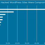 How Hackers Hack WordPress Sites