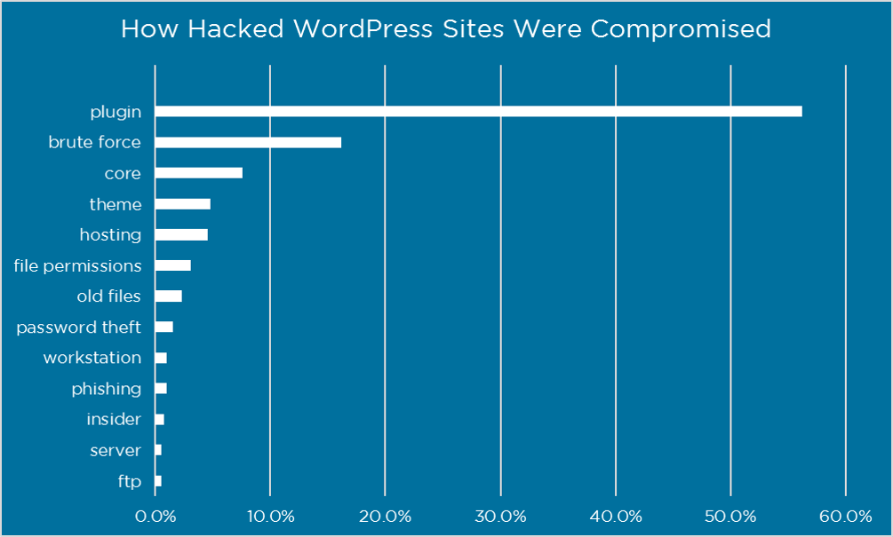 hack wordpress sites
